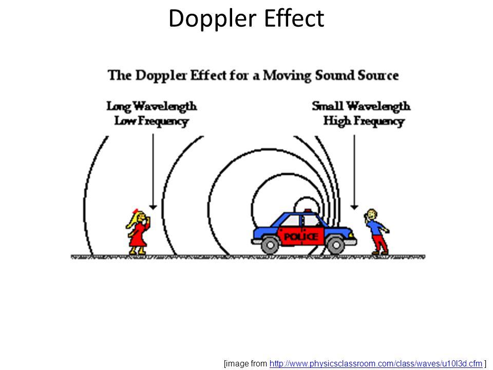 Doppler Effect [image from http://www.physicsclassroom.com/class/waves/u10l3d.cfm ]